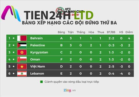 ĐT Việt Nam cần tỷ số nào sẽ chắc chắn đi tiếp tại Asian Cup?