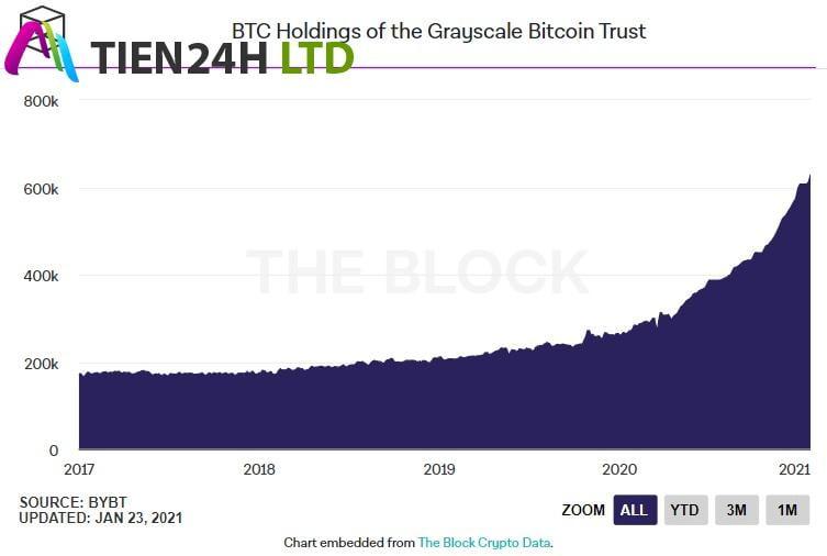 Grayscale giới thiệu thêm 6 quỹ tín thác tiền điện tử